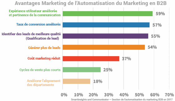 Avantage de l'automatisation du marketing en B2B - ArkeUp